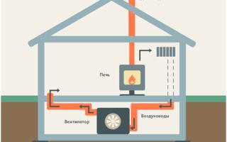 Устройство системы воздушного отопления