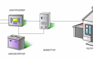 Мини гидроэлектростанция (ГЭС) для дома