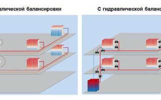 Быстрый способ балансировки системы отопления