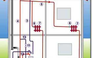 Главные принципы работы отопления дома. На чем все основано?