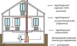 Самотечная система отопления дома. Чем она хороша?