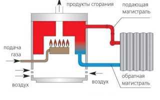 Камера сгорания газового котла. Какая лучше: открытая или закрытая?