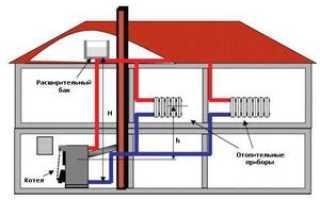 Закрытая система отопления частного дома. Сравнение с открытой
